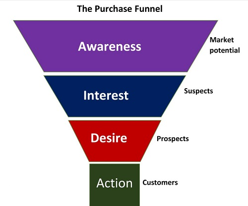 Sales and purchase funnel
